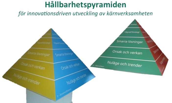 Hållbarhetspyramiden_bild