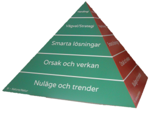 Sustainability Pyramid